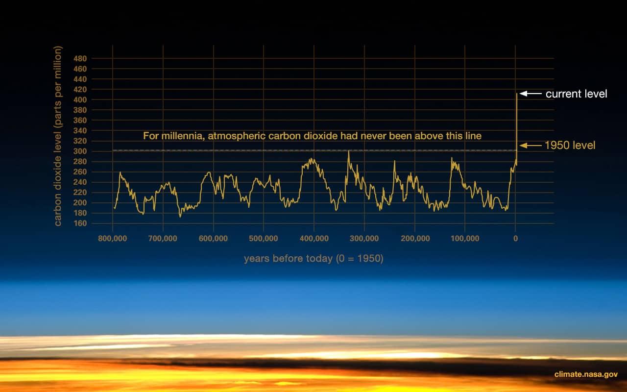 NASA_Global-Climate-Change